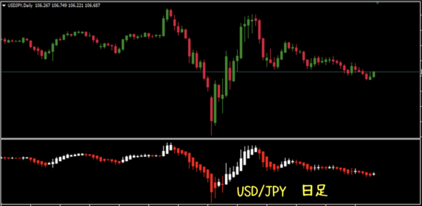 USD/JPYの日足|平均足