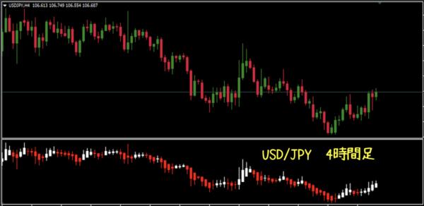 USD/JPYの4時間足|平均足