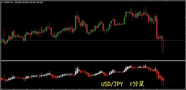 USD/JPYの1分足|平均足