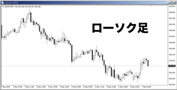 ローソク足|USD/JPY30分足チャート