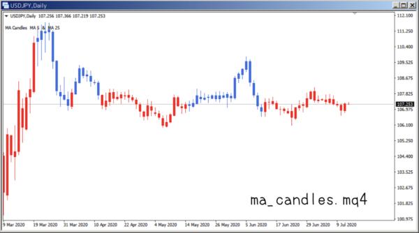 ma_candles.mq4