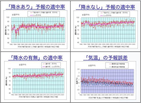 気象庁|天気予報の精度検証結果