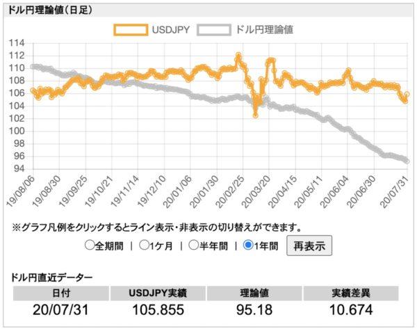 ドル円理論値(日足)|1年間