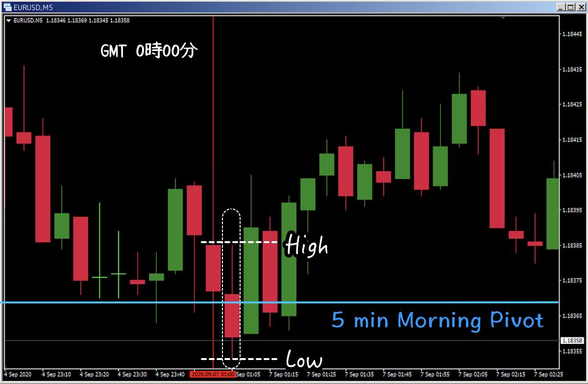 5 Min Morning Pivot Strategy