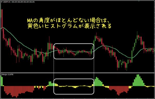 MA(移動平均線)の角度がほとんどない場合は黄色いヒストグラムが表示される