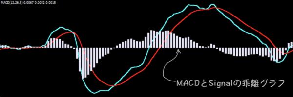 MACD値とシグナル値の乖離幅を描写