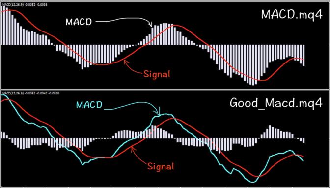 【FX】いまさらだけど、MACDの本質を詳しく解説しておくよ!