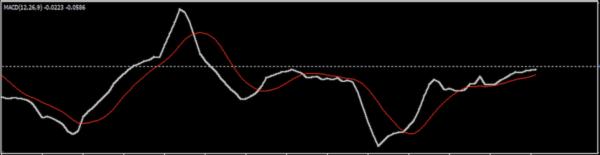 カスタマイズMACDに0レベルを表示させた