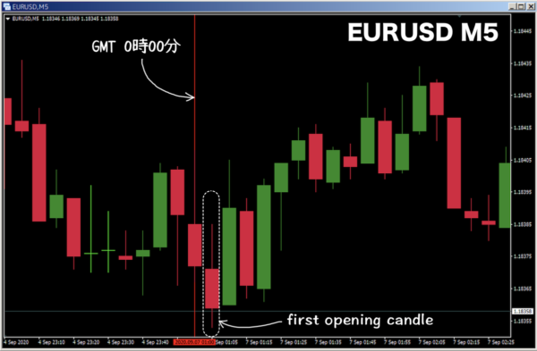 first opening candle