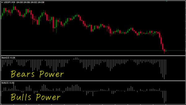 Bears Power・Bulls Power