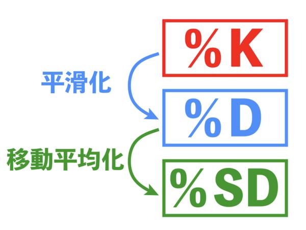 %Dと%SDの計算式を解説するよ