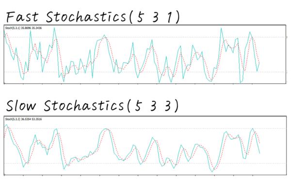 ファスト・ストキャスティクスとスロー・ストキャスティクスのチャートを並べてみた