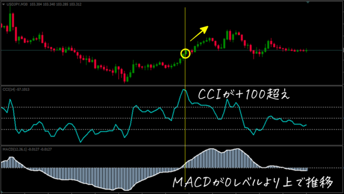 MACD/CCI STRATEGY|買いトレード