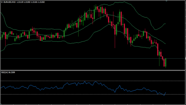 The Bollinger Bands and Relative Strength Index (RSI) Strategy