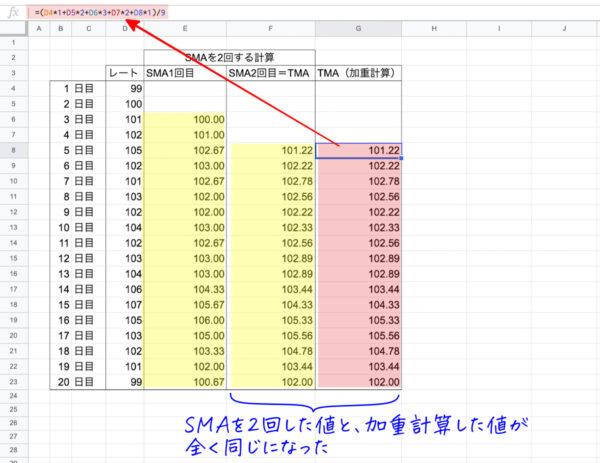 TMA(三角移動平均線)の計算