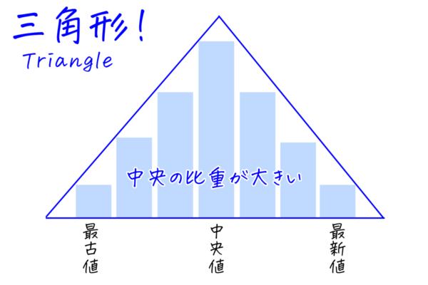 Triangle MAの概念