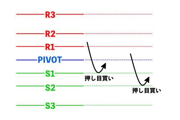 レートがS1・S2に近接して反転したら「押し目買い」のチャンス