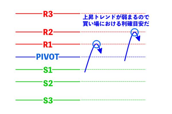 上位足が上昇トレンドならばR1・R2ラインは買いの利確目安ライン
