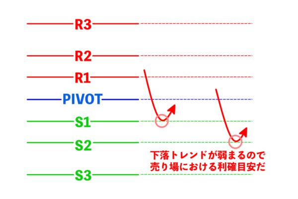 上位足が下落トレンドならばS1・S2ラインは売りの利確目安ライン