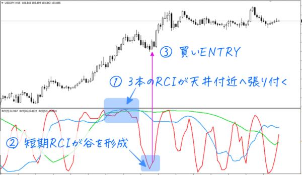 RCI買いENTRY|その1