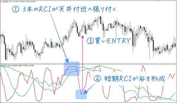 RCI買いENTRY|その2