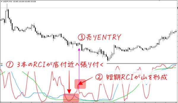 RCI売りENTRY|その1