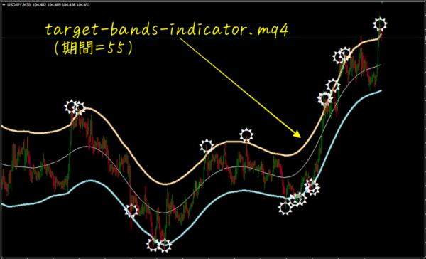 target-bands-indicator(期間55)