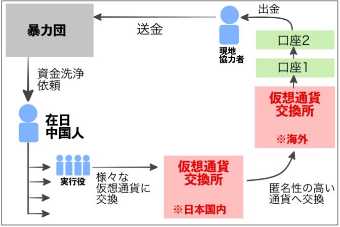 【続報】被害4億円以上か?FX詐欺容疑で首謀者を逮捕