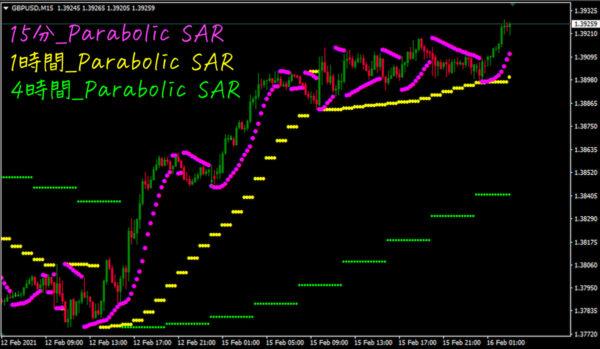 Parabolic SAR_Strategy