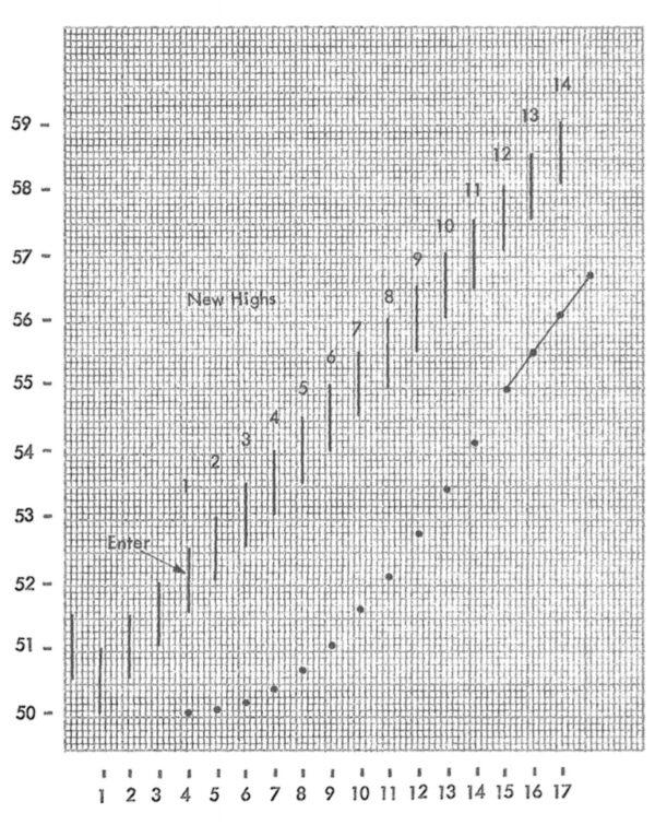 ParabolicSARの計算式