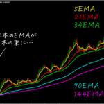 5本のEMAが収束して一気に拡散、MAビッグバンを狙え!5本のEMAによるパーフェクトオーダー