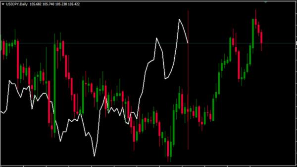 遅行スパン|USD/JPY|日足