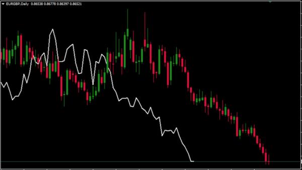 EUR/GBP|日足チャート