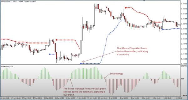 BBand Stop Alert and Fisher Forex Trading Strategy