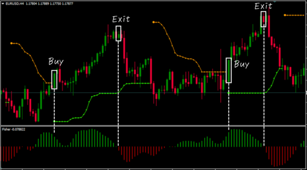 BBand Stop Alert and Fisher Forex Trading Strategy|買いENTRY