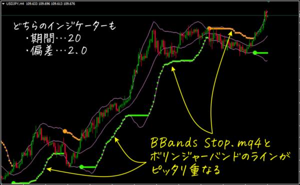 BBands Stop.mq4とボリンジャーバンドのラインが重なる