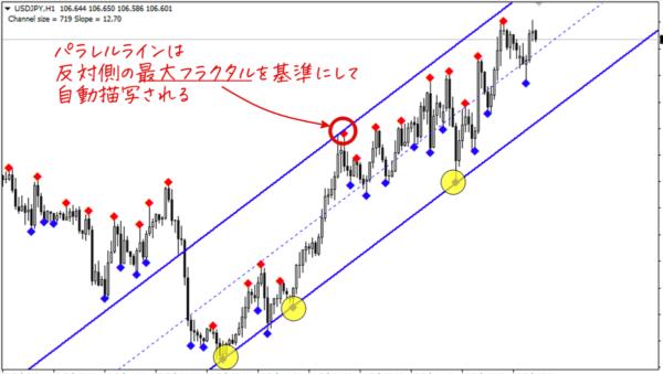 パラレルラインは反対側の最大フラクタル点(赤い点)を基準に描写