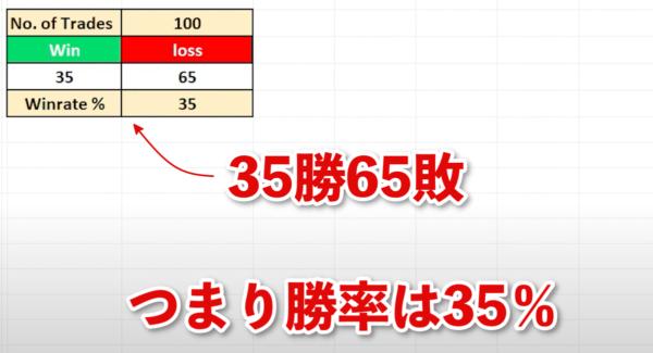 パラボリックSAR+一目均衡表の雲|勝率は35%