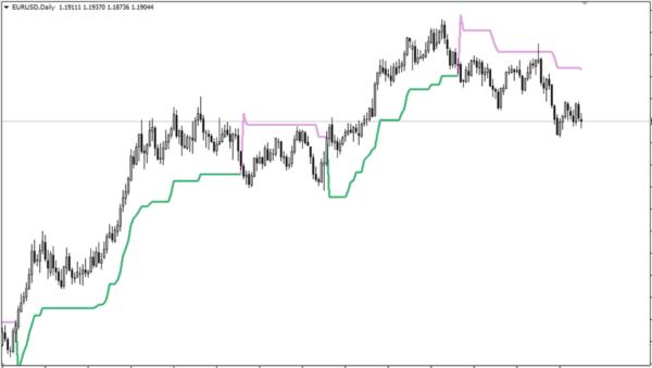 Supertrend|EUR/USD