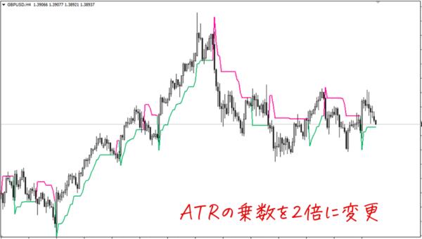ATRの乗数を2倍に変更したSupertrend