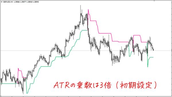ATRの乗数が3倍(初期設定)のSupertrend