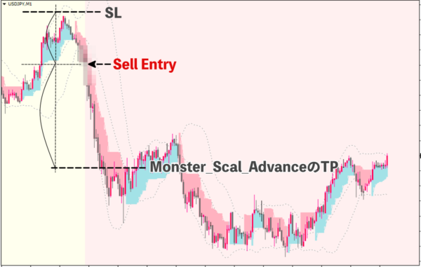 Monster_Scal_AdvanceのTP|売りトレード