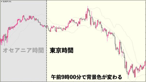 東京時間になるとチャート背景色が自動的に変わる