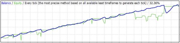 エクイティカーブ(資産増減曲線)