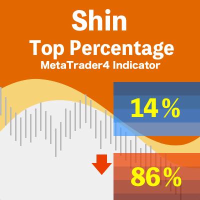 shin-top% Indicator