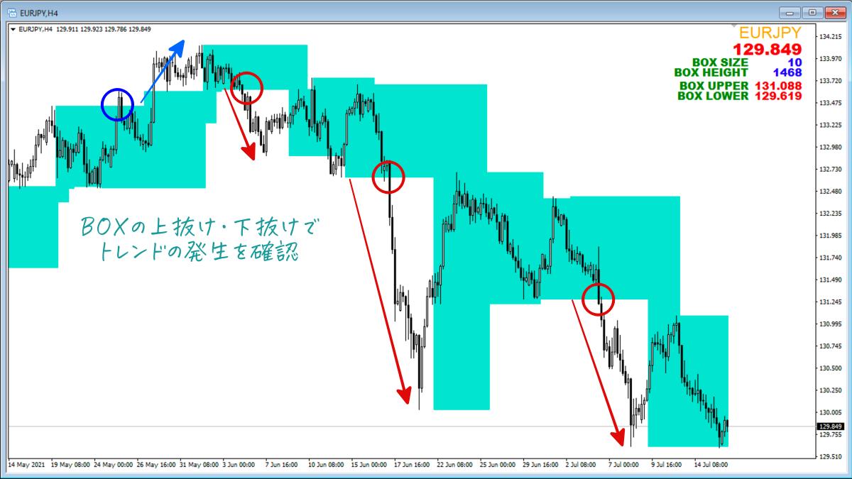 Shin Box Chart
