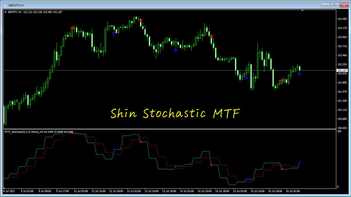 Shin Stochastic MTF