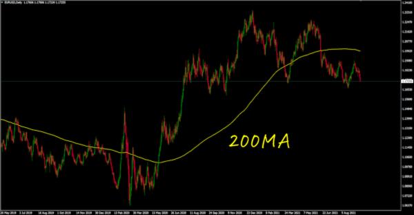 200MA(移動平均線)