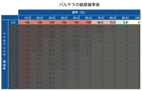 バルサラの破産確率表(ペイオフレシオ0.2)