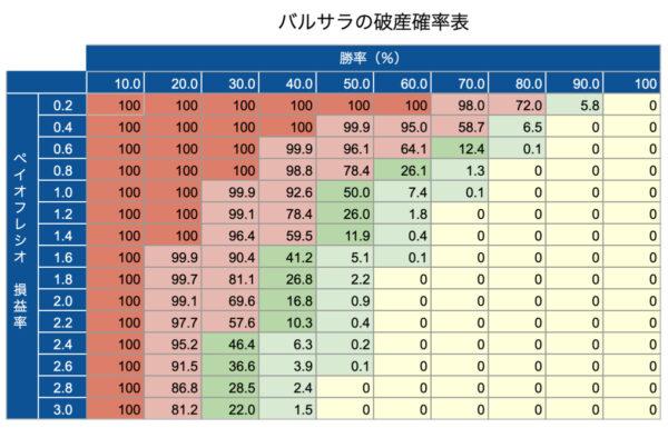 バルサラの破産確率表(簡易版)
